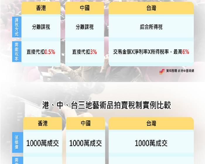 台灣稅制:交易市場 被高稅率拖垮【2012美術館國是論壇系列報導】