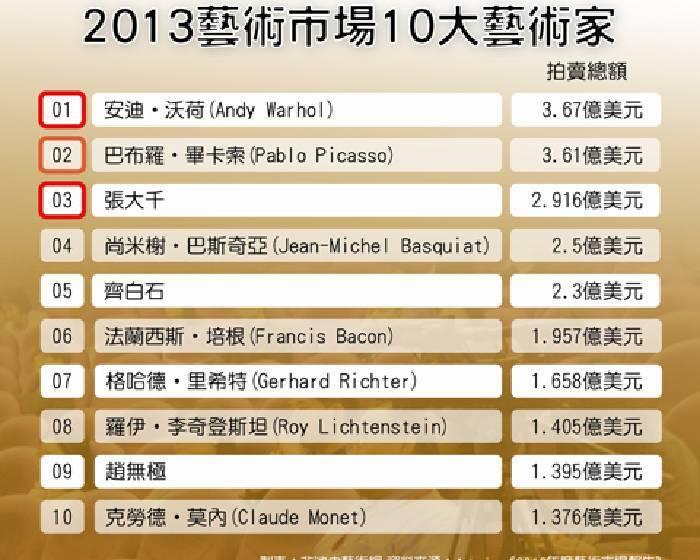 2013藝術市場 最輝煌的一年