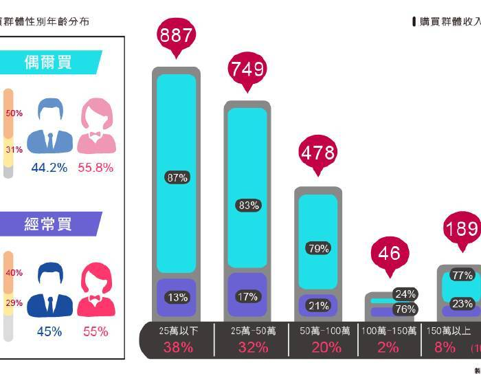 中國新常態經濟下的文化藝術金融布局─台灣呢?