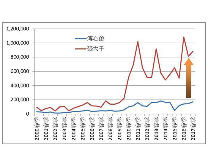溥心畬拍品研究報告–重新評論「南張北溥」的價值與價格(二)