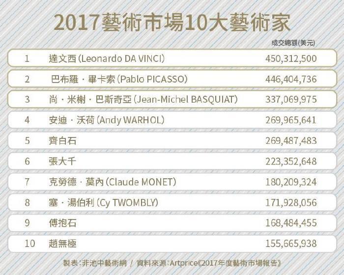 Artprice:2017年全球藝術市場成長兩成,中國市場仍為重中之重