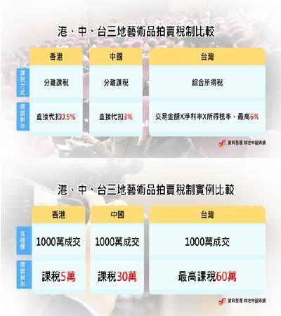 台灣藝術品交易採所得稅制,不僅高稅率,拍賣公司報稅時還得提供客戶資料。