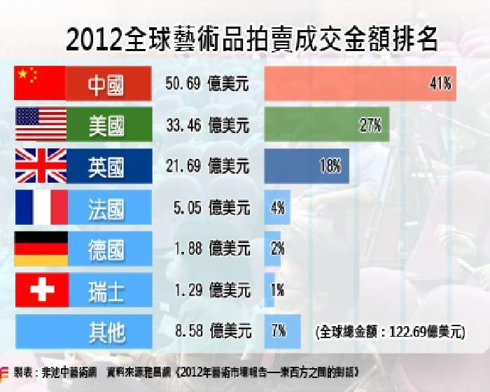 中國藝市 逐步邁入穩健期