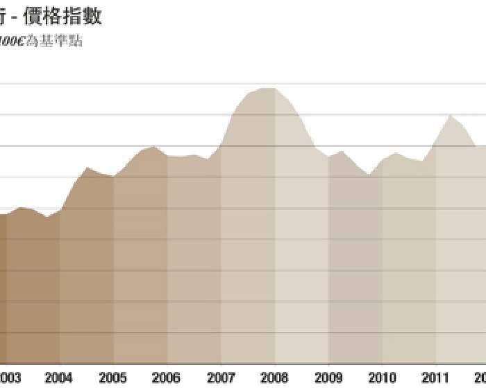 台灣當代藝術市場 全球第5