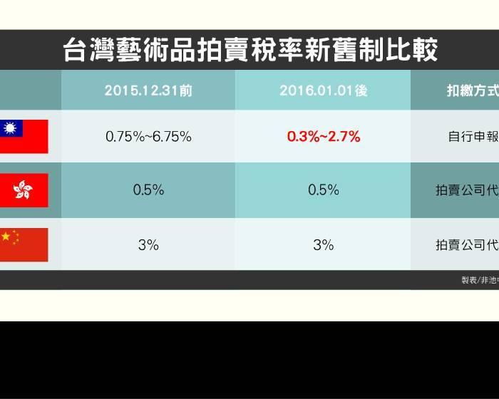 藝術產業界奔走十餘年 2016年拍賣稅率調降