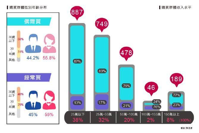 中國藝術品消費者圖像,性別、收入、年齡與購買頻率。圖/帝圖科技文化陳昱婷製。
