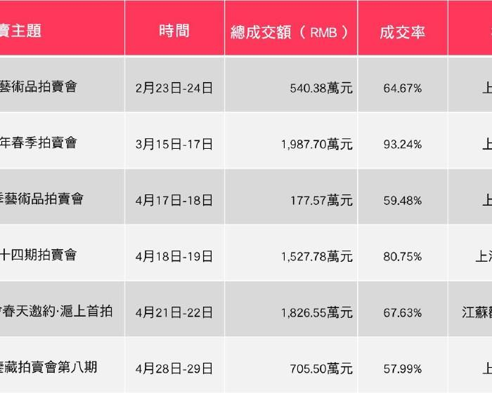 2017年春季上海拍賣分析
